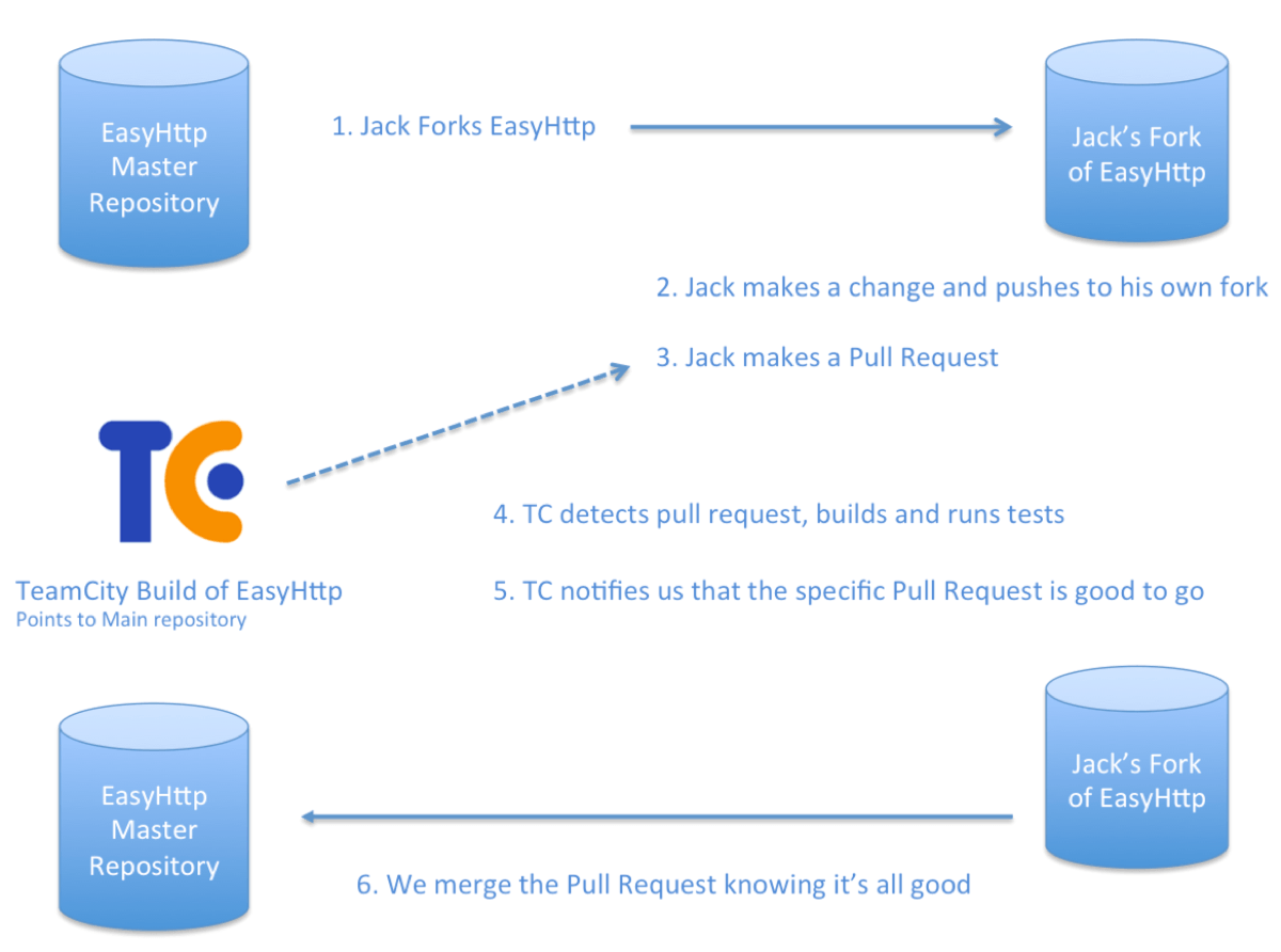 TC Flow Diagram